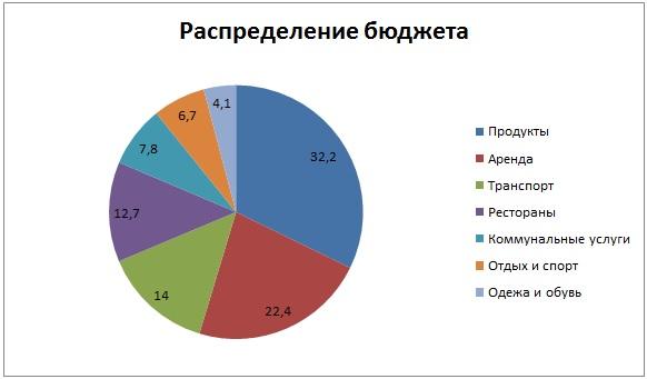 распределение бюджета в Болгарии