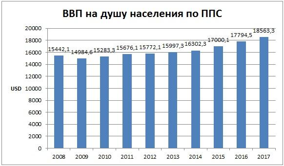 ввп на душу населения в Болгарии