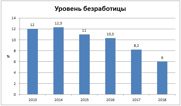 уровень безработицы в Болгарии