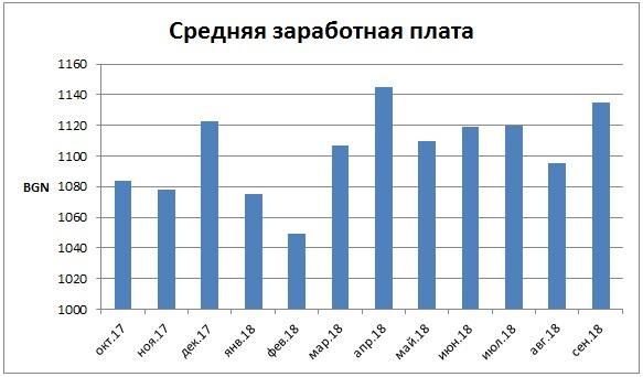 Средняя оплата труда в Болгарии