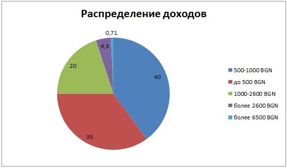 Распределение доходов в Болгарии