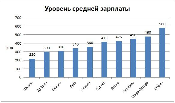 Уровень средней зарплаты по регионам в Болгарии