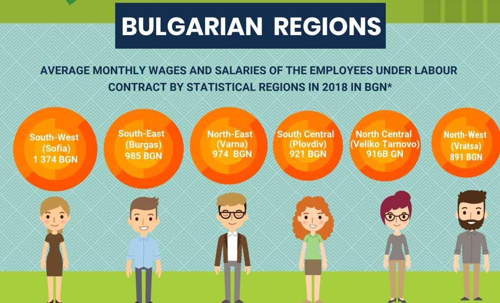 средняя заработная плата в зависимости от региона Болгарии