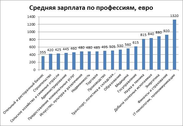 Средняя зарплата по профессиям, евро в Болгарии